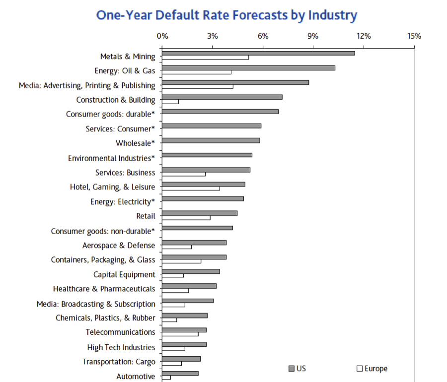 Mining bankruptcies: Worst still to come
