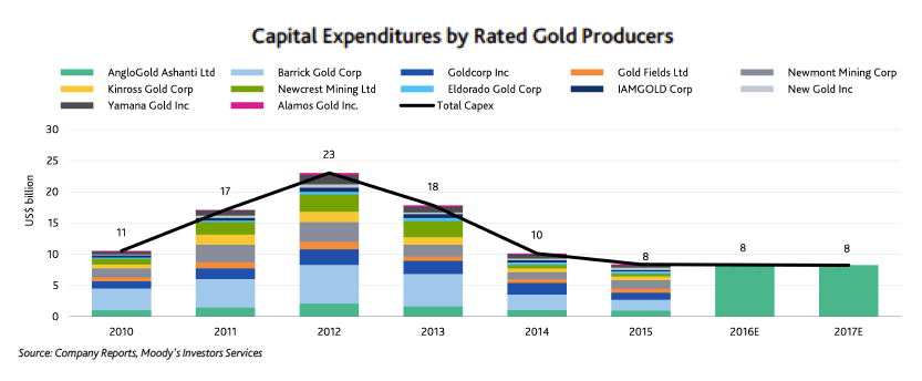 Risks mount for gold producers over deep capex cuts