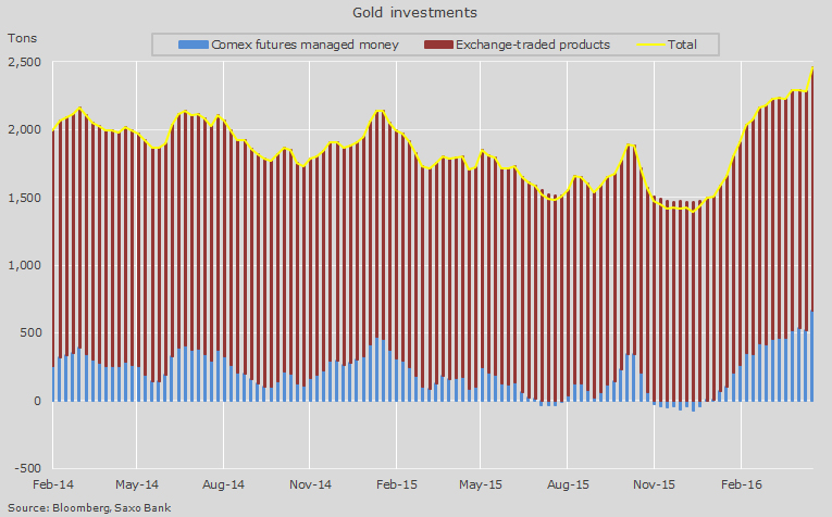 CHARTS: 2016 gold price rally's all about ETFs, hedge funds