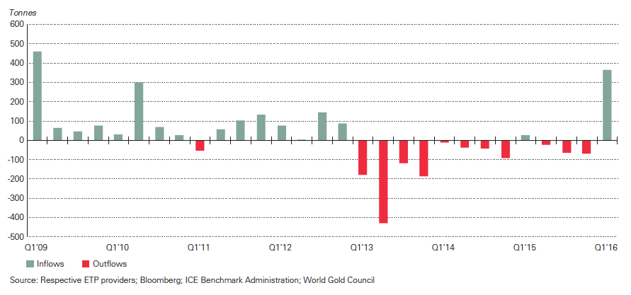 2016 gold price rally's all about ETFs, hedge funds