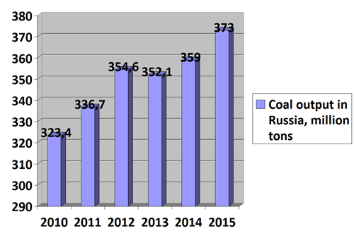 Coal output in Russia