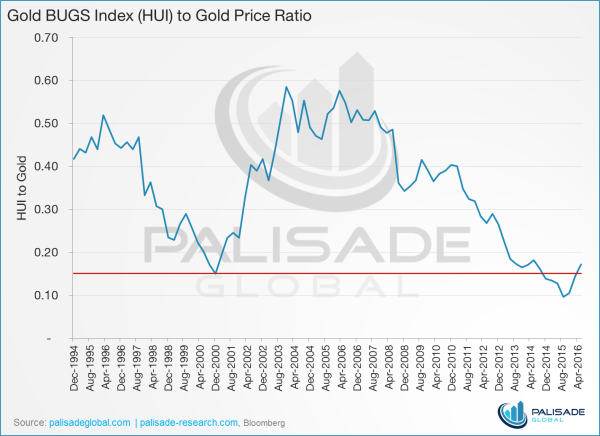 Graph Gold BUGS Index HUI to Gold Price Ratio