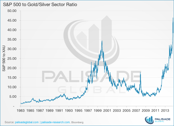 Graph SandP 500 to Gold-Silver Sector Ratio