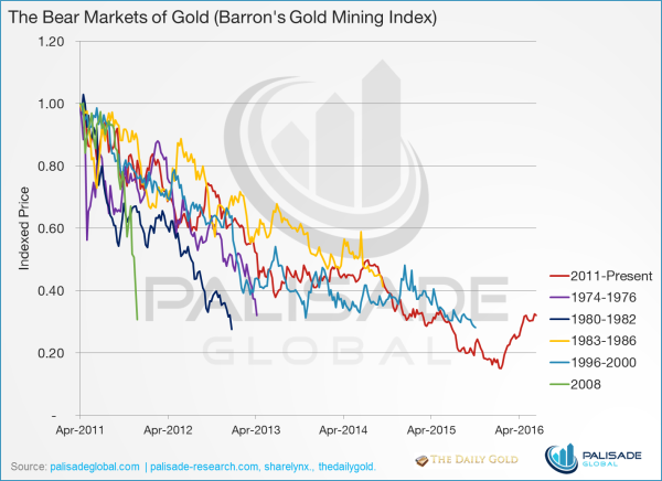 Graph The Bear markets of Gold - Barron's Gold Mining Index