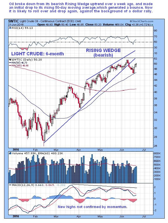 How the Brexit vote will affect the markets - Light Crude 6-month Rising Wedge bearish graph