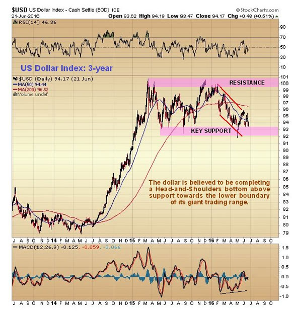 How the Brexit vote will affect the markets - USD US Dollar Index - Cash Settle