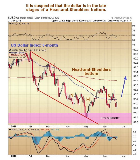 How the Brexit vote will affect the markets - USD US Dollar Index - Head-and-Shoulders bottom graph