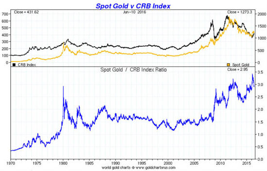 Is is time to dump gold and buy platinum -Spot Gold v CRB Index graph