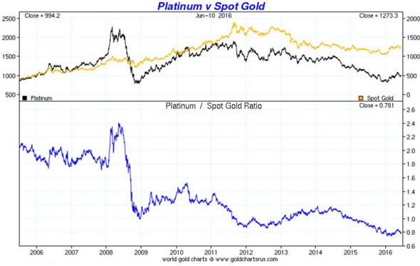 Is is time to dump gold and buy platinum - platinum v spot gold graph