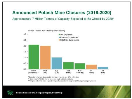 Potash price surge could lead to higher food costs for billions - announced potash mine closures graph