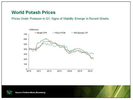 Potash price surge could lead to higher food costs for billions - world potash price graph