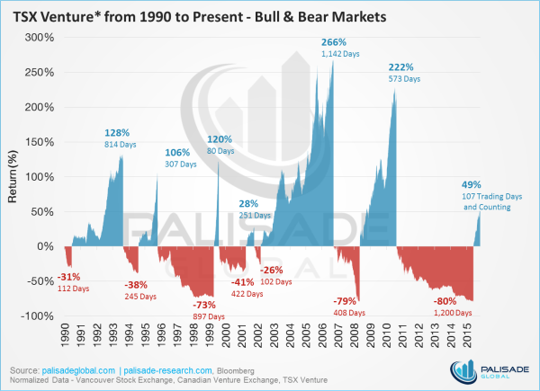 TSX Venture from 1990 to Present - Bull and Bear Markets