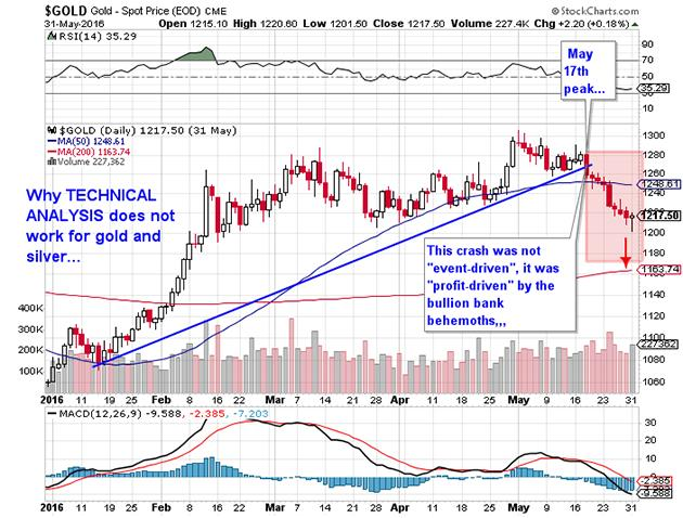 Why Technical Ysis Does Not Work For Gold And Silver Spot Price2