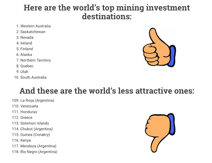 Australia recovers lost ground, named world's top mining investment destination