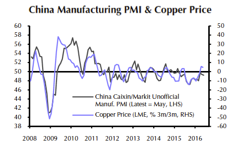 Chinese factory jobs are disappearing – copper pays the price