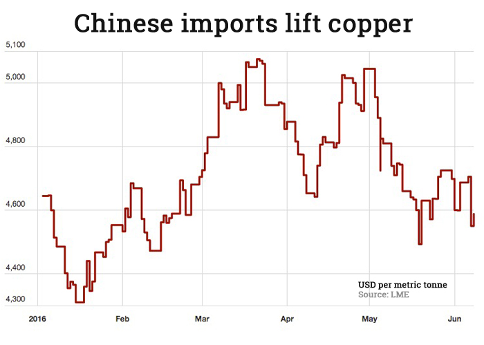 China's copper concentrate imports surge again