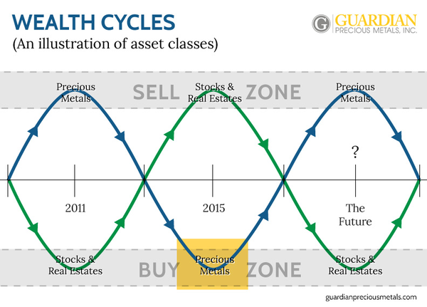 5 Best Gold And Silver Junior Mining Stoxcks In 2016 Wealth Cycles Graph