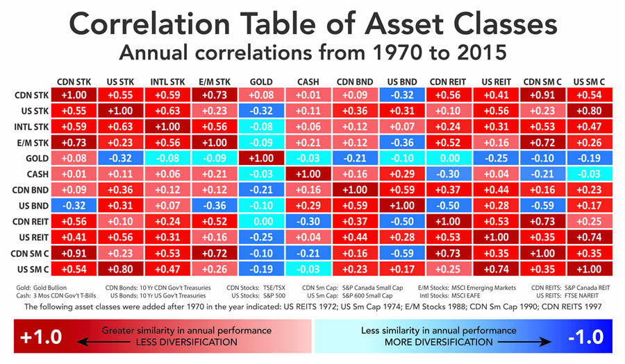 Gold and Pork Bellies - Correlation Table of Asset Classes