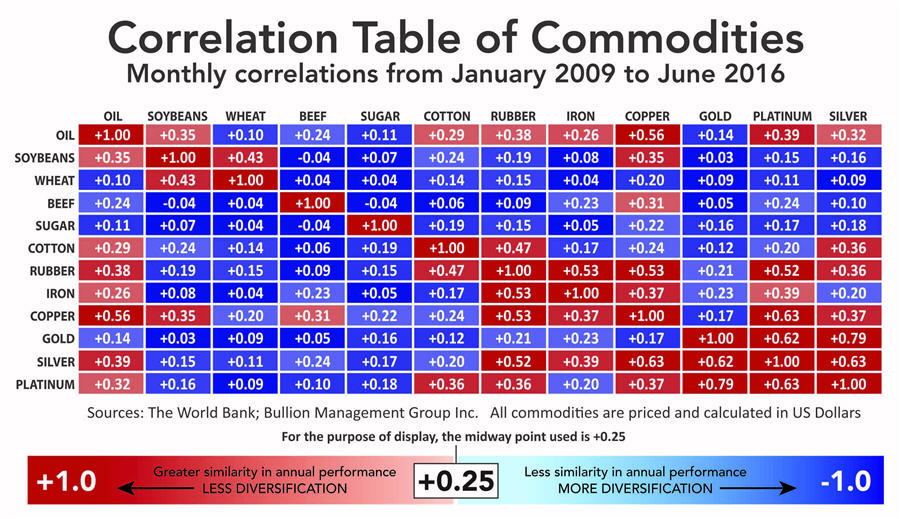 Gold and Pork Bellies - Correlation Table of Commodities