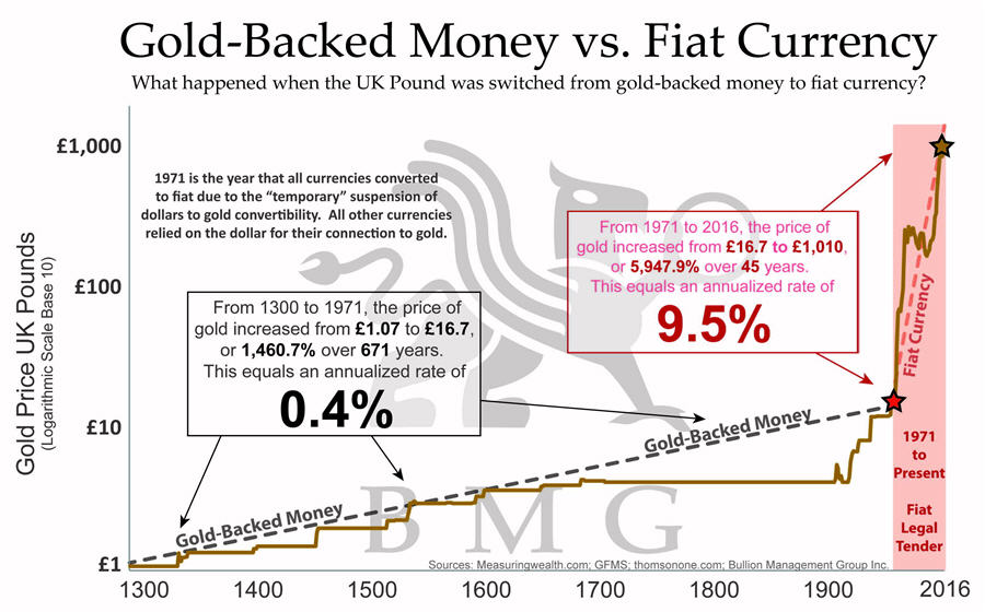 Gold and Pork Bellies - Gold-Backed Money vs. Fiat Currency