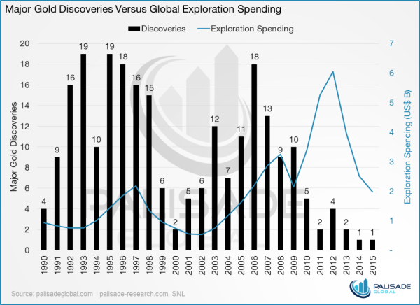 No more easy gold discoveries - gold exploration spending graph