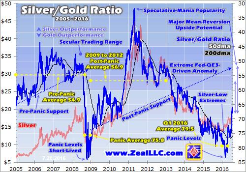 Silver bull faces correction - Silver_Gold Ration graph