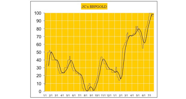 The US dollar's impact on gold and silver - JCs PGGold graph