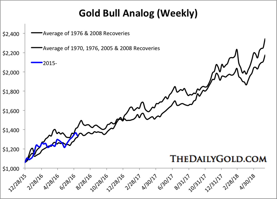 The upside potential in Junor gold stocks -gold bull analog - weekly