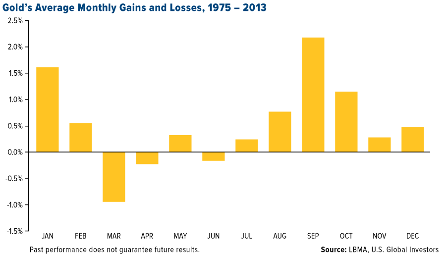 Will the gold bull market resume after the summer correction - Gold's average monthly gains and losses 1975 - 2013