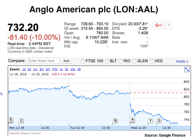 Heavy snowfall in Chile forces Anglo to cut annual copper target