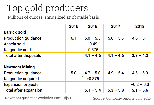 This deal will make Newmont the world's top gold miner
