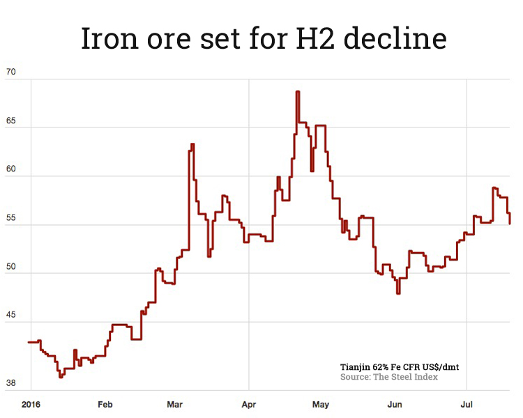 Ugly week for iron ore price