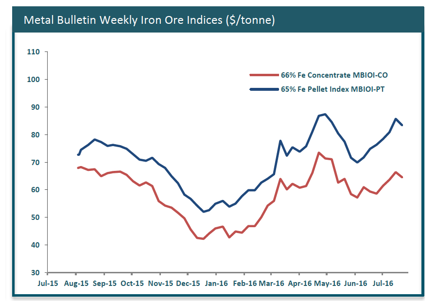 Iron ore breaks the $60 per tonne barrier, extending week's rally to 9%