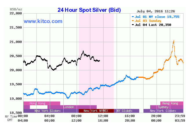 Here's why silver is shining brighter than gold