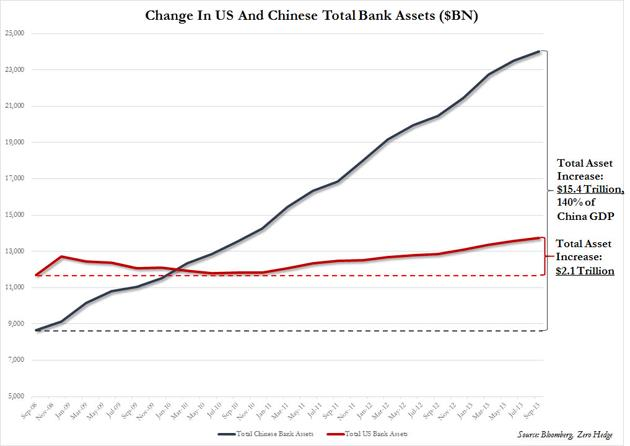 Change in US and Chinese Total Bank Assets Graph