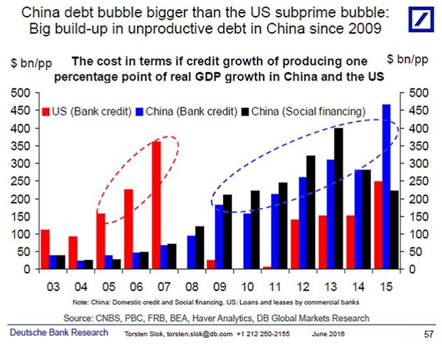 China Debt Bubble Graph