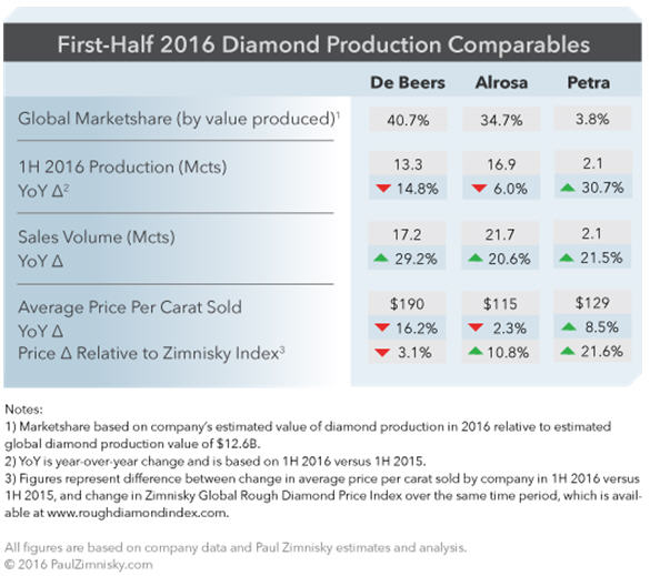 First-half 2016 diamond production comparables