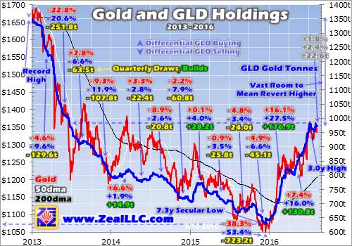 Fueling gold stocks' next upleg - gold and GLD Holdings graph
