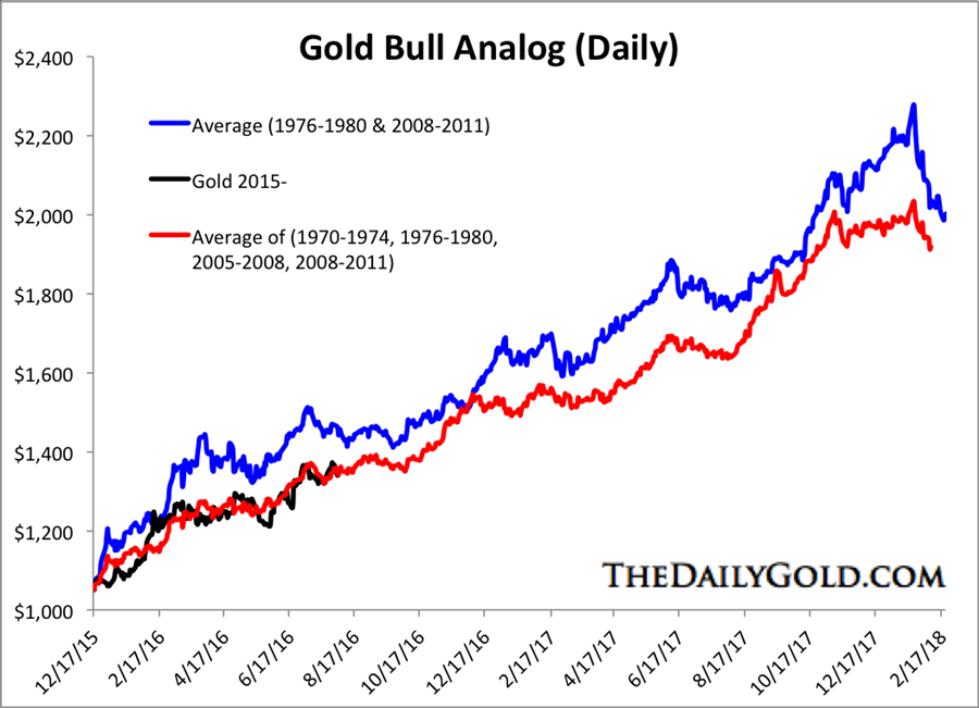 Gold and gold stocks bull analogs - gold bull analog - daily