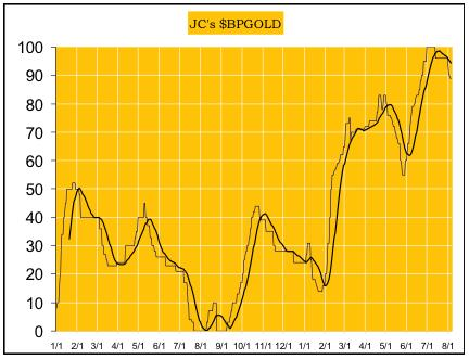 Gold and silver bull market correction expected - JCs BPGOLD graph