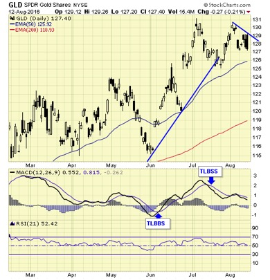 Gold bull correction - not an if, but when - GLD SPDR Gold share graph