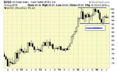Gold bull correction - not an if, but when - USD Dollar Index graph