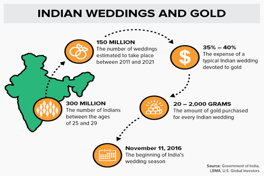 Indian-Weddings-and-Gold-graph