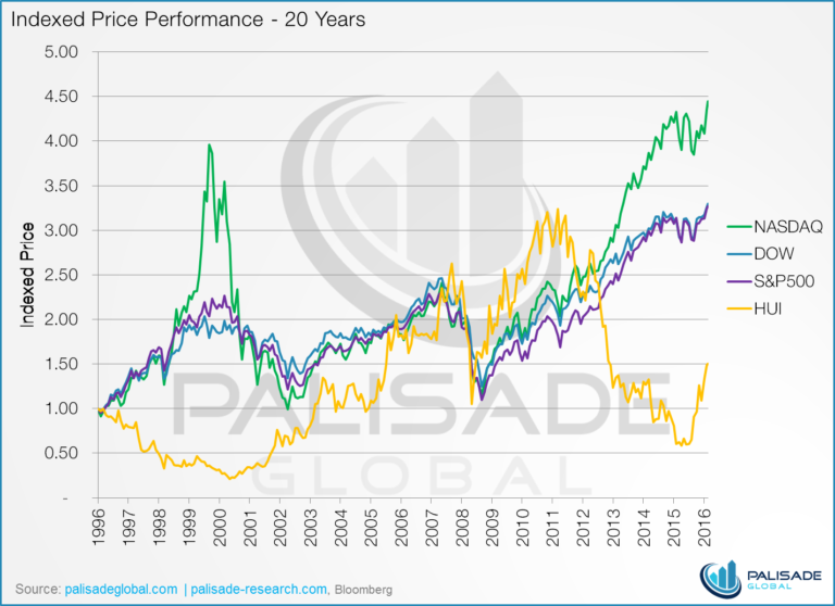 It's time for the stock market crash - indexed price performance - 20 years - graph