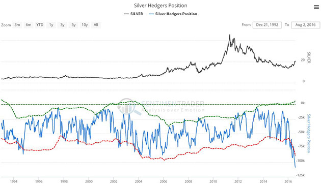 Signs are silver bull market is consolidating - Silver Hedges Position