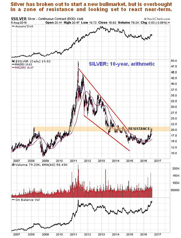 Signs are silver bull market is consolidating - silver continuous contract3