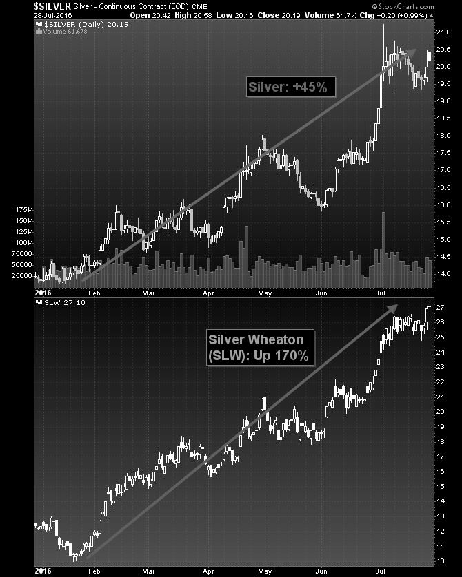 Silver miners will outperform silver - silver graph
