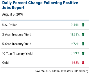 The last known gold deposit - COMM-daily-percent-change-following-positive-jobs-report-08052016