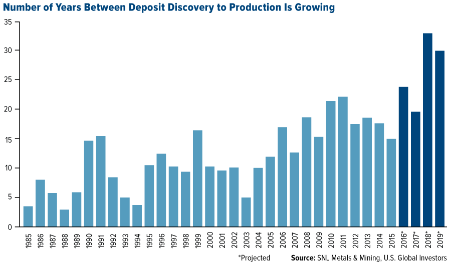 The last known gold deposit - COMM-number-of-years-between-deposit-discovery-and-production-is-growing-08052016-LG