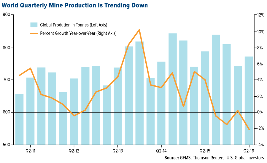 The last known gold deposit - COMM-world-quarterly-mine-production-is-trending-down
